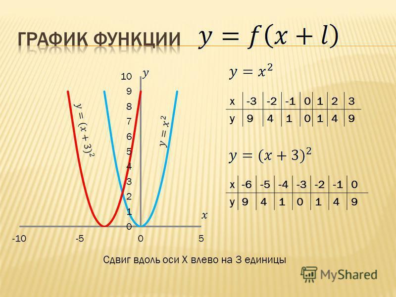 x-3-20123 y9410149 Сдвиг вдоль оси X влево на 3 единицы x-6-6-5-5-4-4-3-20 y9410149