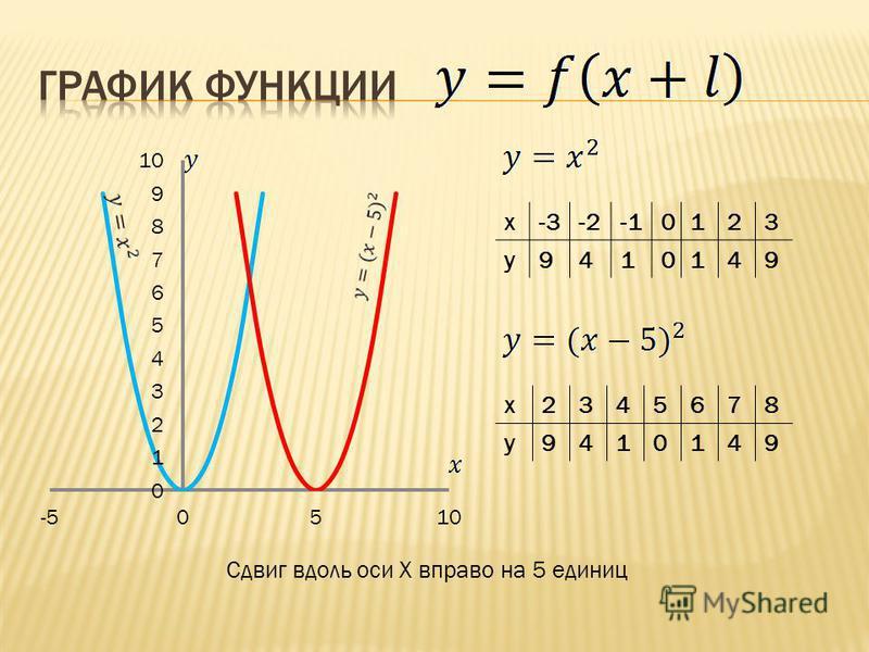 x-3-20123 y9410149 x2345678 y9410149 Сдвиг вдоль оси X вправо на 5 единиц