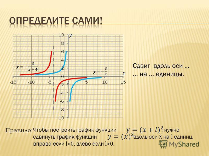 Сдвиг вдоль оси … … на … единицы. Правило: Чтобы построить график функции, нужно сдвинуть график функции вдоль оси Х на l единиц, вправо если l 0.