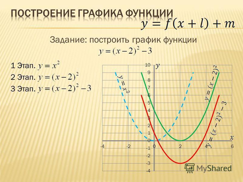 Задание: построить график функции 1 Этап. 2 Этап. 3 Этап.