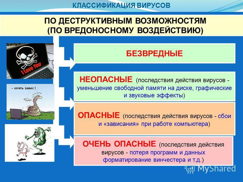 КЛАССИФИКАЦИЯ ВИРУСОВ ПО ДЕСТРУКТИВНЫМ ВОЗМОЖНОСТЯМ (ПО ВРЕДОНОСНОМУ ВОЗДЕЙСТВИЮ) : БЕЗВРЕДНЫЕ ОПАСНЫЕ (последствия действия вирусов - сбои и «зависания» при работе компьютера) ОЧЕНЬ ОПАСНЫЕ (последствия действия вирусов - потеря программ и данных фо