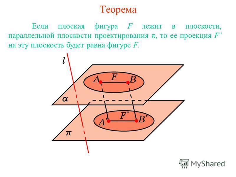 Теорема Если плоская фигура F лежит в плоскости, параллельной плоскости проектирования π, то ее проекция F на эту плоскость будет равна фигуре F.