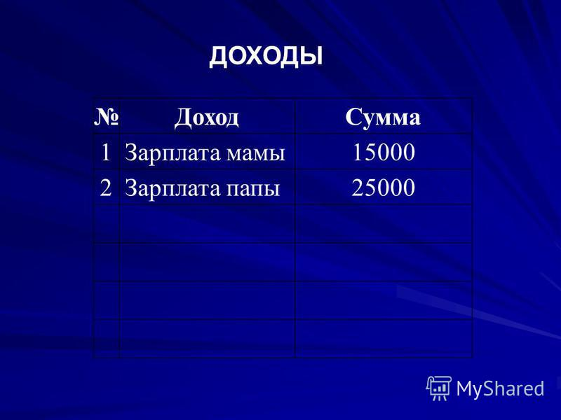 ДОХОДЫ Доход Сумма 1Зарплата мамы 15000 2Зарплата папы 25000