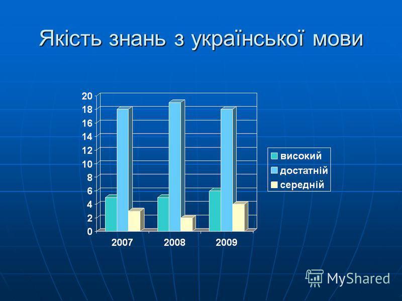 Якість знань з української мови