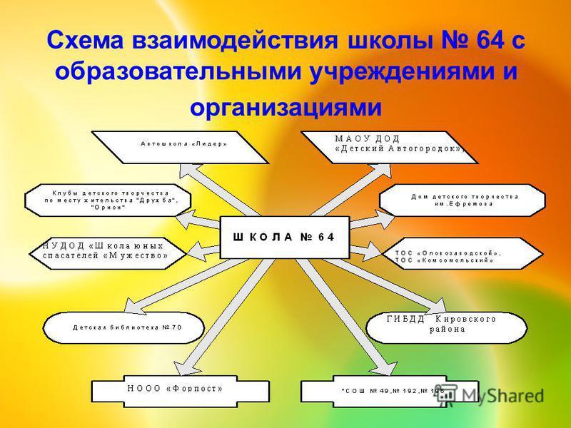 Схема взаимодействия школы 64 с образовательными учреждениями и организациями
