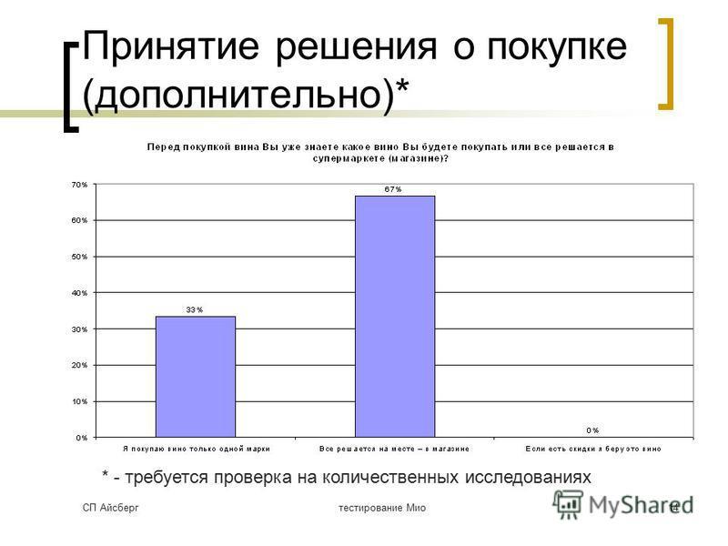 СП Айсбергтестирование Мио 14 Принятие решения о покупке (дополнительно)* * - требуется проверка на количественных исследованиях