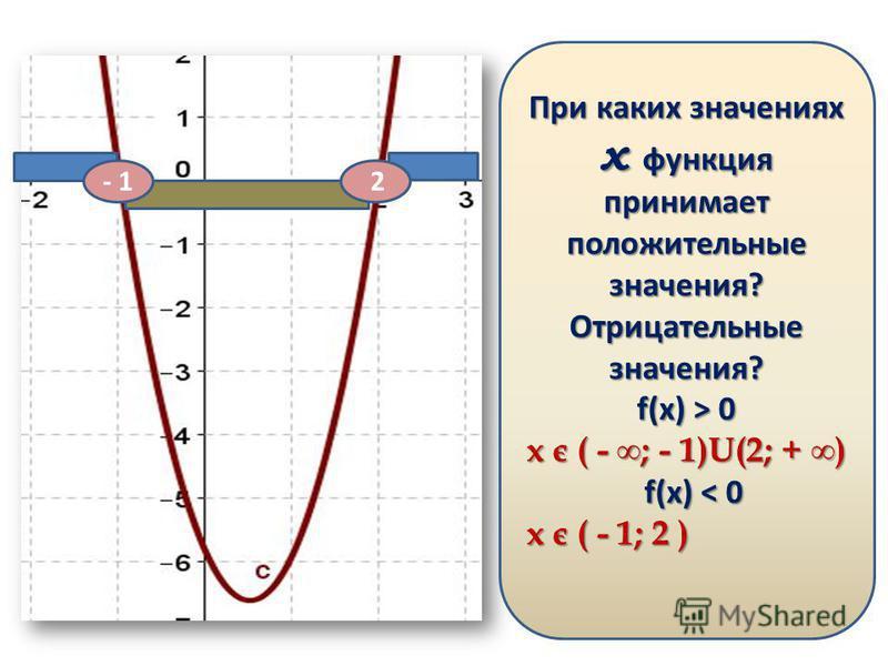 Какое из утверждений для функции изображенной на графике верно? а) a 0 б) a > 0, D < 0 в) a > 0, D > 0 г) a < 0, D < 0 д) a > 0, D = 0 При каких значениях х функция принимает положительные значения? Отрицательные значения? f(x) > 0 x є ( - ; - 1)U(2;