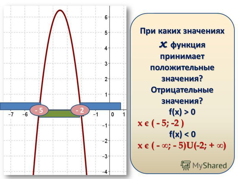 Какое из утверждений для функции изображенной на графике верно? а) a 0 б) a > 0, D < 0 в) a > 0, D > 0 г) a < 0, D < 0 д) a > 0, D = 0 При каких значениях х функция принимает положительные значения? Отрицательные значения? f(x) > 0 x є ( - 5; -2 ) f(