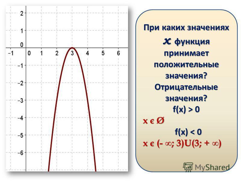 Какое из утверждений для функции изображенной на графике верно? а) a 0 б) a > 0, D < 0 в) a > 0, D > 0 г) a < 0, D < 0 д) a < 0, D = 0 При каких значениях х функция принимает положительные значения? Отрицательные значения? f(x) > 0 x є Ø f(x) < 0 f(x