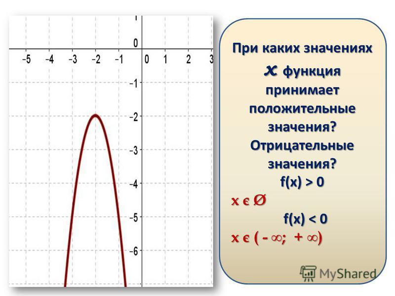 Какое из утверждений для функции изображенной на графике верно? а) a 0 б) a > 0, D < 0 в) a > 0, D > 0 г) a < 0, D < 0 д) a > 0, D = 0 При каких значениях х функция принимает положительные значения? Отрицательные значения? f(x) > 0 x є Ø f(x) < 0 f(x
