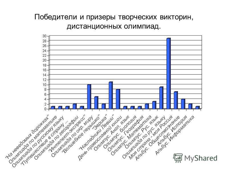 Победители и призеры творческих викторин, дистанционных олимпиад.