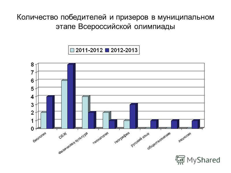 Количество победителей и призеров в муниципальном этапе Всероссийской олимпиады