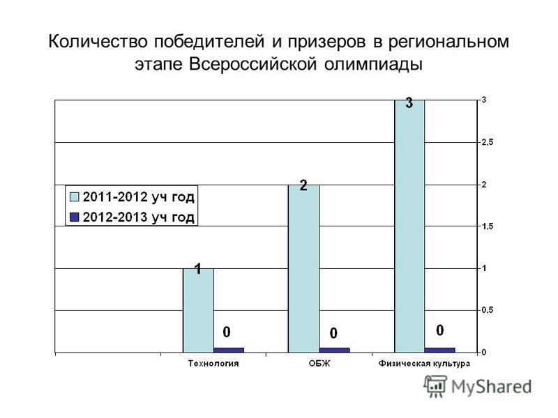 Количество победителей и призеров в региональном этапе Всероссийской олимпиады
