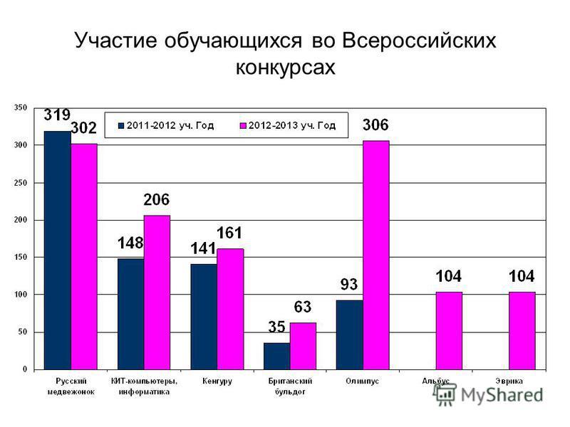 Участие обучающихся во Всероссийских конкурсах