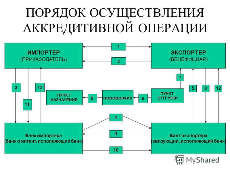 ПОРЯДОК ОСУЩЕСТВЛЕНИЯ АККРЕДИТИВНОЙ ОПЕРАЦИИ ИМПОРТЕР (ПРИКАЗОДАТЕЛЬ) ЭКСПОРТЕР (БЕНЕФИЦИАР) 1 2 Банк импортера (банк-эмитент, исполняющий банк) Банк экспортера (авизующий, исполняющий банк) 3 11 13 ПУНКТ НАЗНАЧЕНИЯ 6 перевозчик 6 ПУНКТ ОТГРУЗКИ 5812