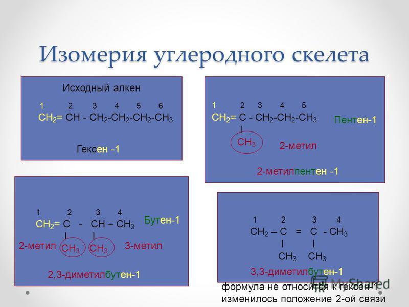 Изомерия углеродного скелета 1 2 3 4 5 6 СН 2 = СН - СН 2 -СН 2 -СН 2 -СН 3 1 2 3 4 СН 2 – С = С - СН 3 I I CH 3 CH 3 1 2 3 4 СН 2 = С - СН – СН 3 I I СН 3 СН 3 1 2 3 4 5 СН 2 = С - СН 2 -СН 2 -СН 3 I СН 3 Исходный алкон Гексон -1 2-метил Бутон-1 2-м