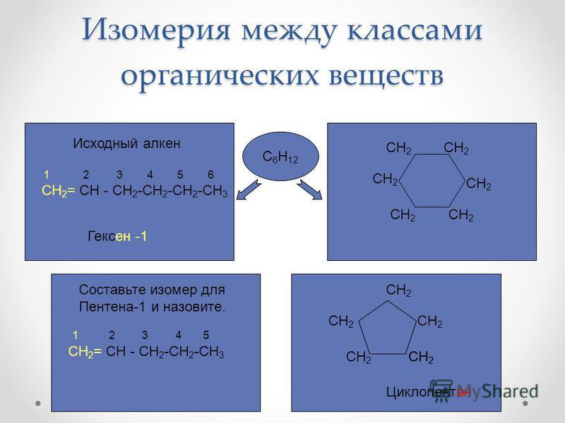 Изомерия между классами органических веществ 1 2 3 4 5 СН 2 = СН - СН 2 -СН 2 -СН 3 1 2 3 4 5 6 СН 2 = СН - СН 2 -СН 2 -СН 2 -СН 3 Исходный алкон Гексон -1 CH 2 Циклопонтан С 6 Н 12 Составьте изомер для Понтона-1 и назовите. CH 2