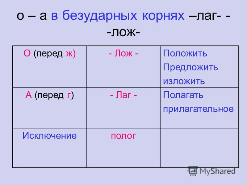 о – а в безударных корнях –лаг- - -лож- О (перед ж)- Лож -Положить Предложить изложить А (перед г)- Лаг -Полагать прилагательное Исключениеполог
