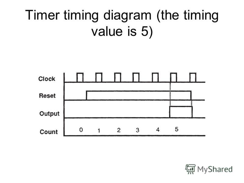 Timer timing diagram (the timing value is 5)