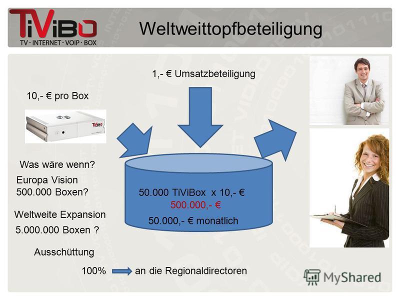 Weltweittopfbeteiligung 10,- pro Box Was wäre wenn? Europa Vision 500.000 Boxen? Weltweite Expansion 5.000.000 Boxen ? Ausschüttung 100% an die Regionaldirectoren 50.000 TiViBox x 10,- 500.000,- 50.000,- monatlich 1,- Umsatzbeteiligung