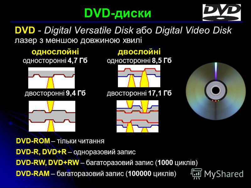 DVD-диски DVD-ROM – тільки читання DVD-R, DVD+R – одноразовий запис DVD-RW, DVD+RW – багаторазовий запис (1000 циклів) DVD-RAM – багаторазовий запис (100000 циклів) однослойні односторонні 4,7 Гб двосторонні 9,4 Гб двослойні односторонні 8,5 Гб двост
