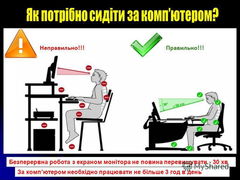 Безперервна робота з екраном монітора не повина перевищувати - 30 хв За компютером необхідно працювати не більше 3 год в день