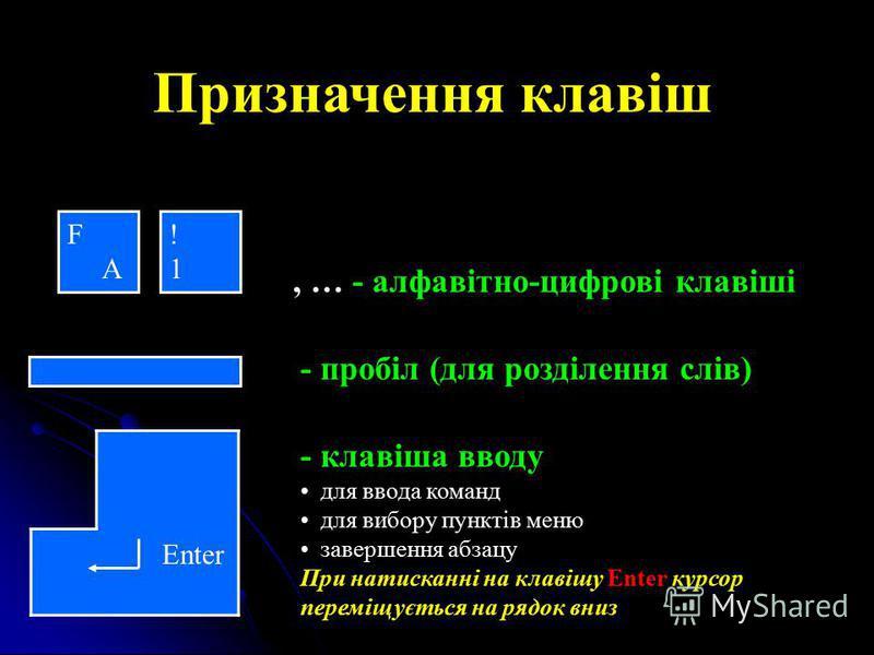Призначення клавіш, … - алфавітно-цифрові клавіші - пробіл (для розділення слів) Enter - клавіша вводу для ввода команд для вибору пунктів меню завершення абзацу При натисканні на клавішу Enter курсор переміщується на рядок вниз F A !1!1