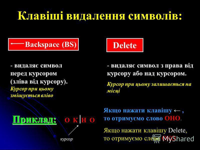 Клавіші видалення символів: - видаляє символ перед курсором (зліва від курсору). Курсор при цьому зміщується вліво Delete - видаляє символ з права від курсору або над курсором. Курсор при цьому залишається на місці Приклад: Приклад: О К Н О курсор Як