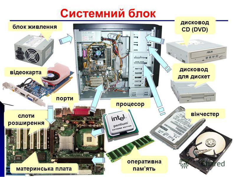 Системний блок блок живлення відеокарта порти слоти розширення материнська плата процесор оперативна память вінчестер дисковод для дискет дисковод СD (DVD)