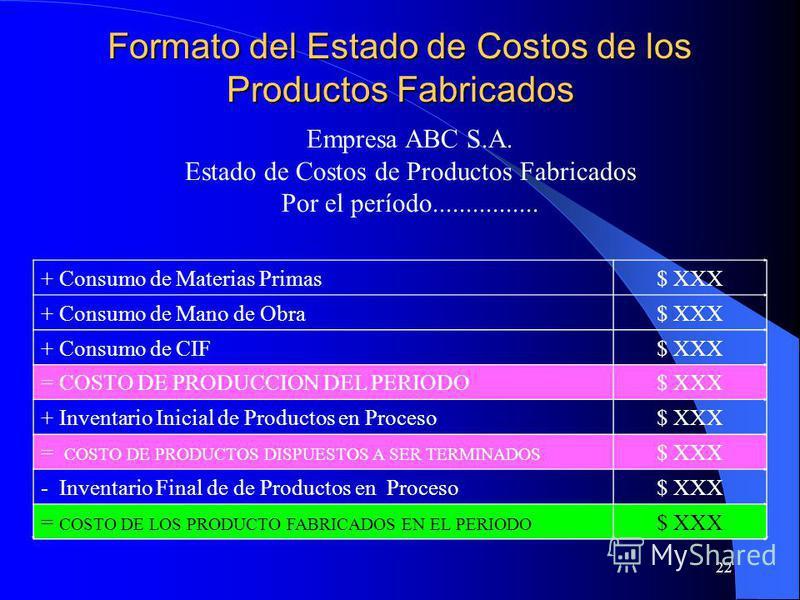 22 Formato del Estado de Costos de los Productos Fabricados + Consumo de Materias Primas$ XXX + Consumo de Mano de Obra$ XXX + Consumo de CIF$ XXX = COSTO DE PRODUCCION DEL PERIODO$ XXX + Inventario Inicial de Productos en Proceso$ XXX = COSTO DE PRO