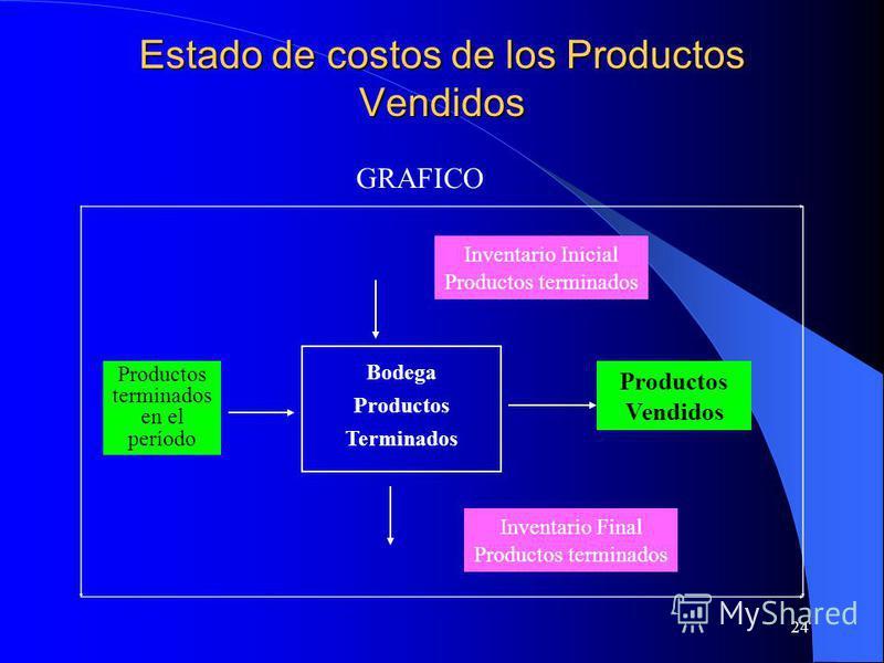 24 Estado de costos de los Productos Vendidos Inventario Inicial Productos terminados Inventario Final Productos terminados Productos Vendidos Productos terminados en el período Bodega Productos Terminados GRAFICO