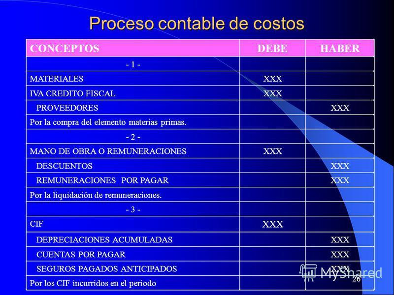 26 Proceso contable de costos CONCEPTOSDEBEHABER - 1 - MATERIALESXXX IVA CREDITO FISCALXXX PROVEEDORESXXX Por la compra del elemento materias primas. - 2 - MANO DE OBRA O REMUNERACIONESXXX DESCUENTOSXXX REMUNERACIONES POR PAGARXXX Por la liquidación