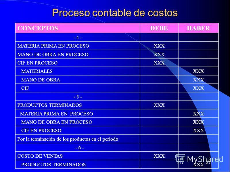 27 Proceso contable de costos CONCEPTOSDEBEHABER - 4 - MATERIA PRIMA EN PROCESOXXX MANO DE OBRA EN PROCESOXXX CIF EN PROCESOXXX MATERIALESXXX MANO DE OBRAXXX CIFXXX - 5 - PRODUCTOS TERMINADOSXXX MATERIA PRIMA EN PROCESOXXX MANO DE OBRA EN PROCESOXXX