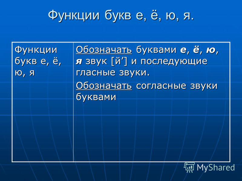 Функции букв е, ё, ю, я. Функции букв е, ё, ю, я Обозначать буквами е, ё, ю, я звук [й] и последующие гласные звуки. Обозначать согласные звуки буквами