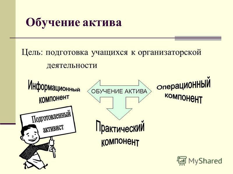 Обучение актива Цель: подготовка учащихся к организаторской деятельности ОБУЧЕНИЕ АКТИВА