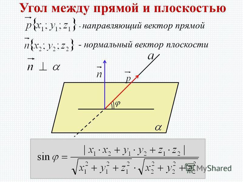 Угол между прямой и плоскостью - направляющий вектор прямой - нормальный вектор плоскости