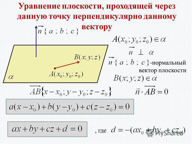 Уравнение плоскости, проходящей через данную точку перпендикулярно данному вектору -нормальный вектор плоскости, где