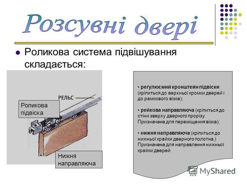 Роликова система підвішування складається: регулюємий кронштейн підвіски (кріпиться до верхньої кромки дверей і до рамкового візка); рейкова направляюча (кріпиться до стіни зверху дверного прорізу. Призначена для переміщення візка); нижня направляюча