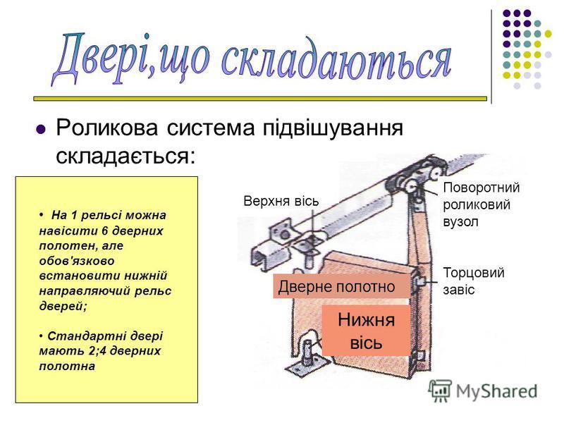 Роликова система підвішування складається: Верхня вісь Нижня вісь Дверне полотно Поворотний роликовий вузол Торцовий завіс На 1 рельсі можна навісити 6 дверних полотен, але обов'язково встановити нижній направляючий рельс дверей; Стандартні двері маю