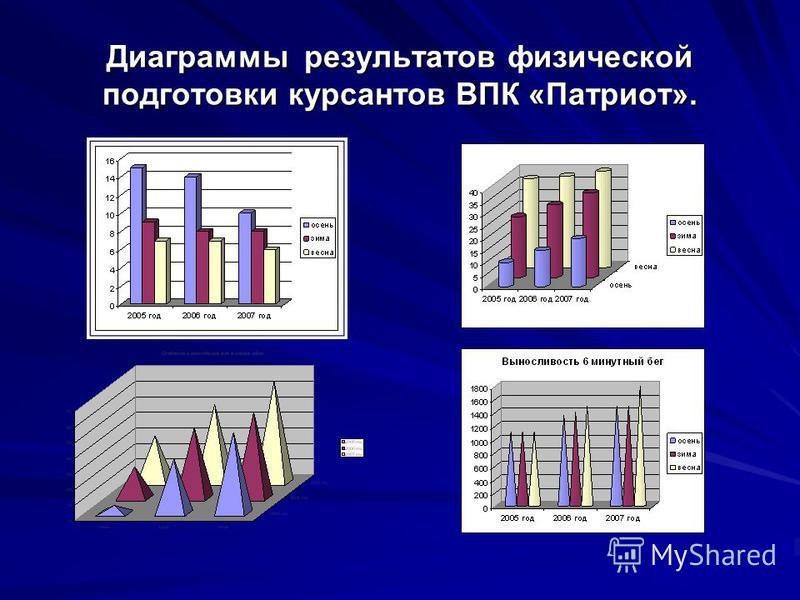 Диаграммы результатов физической подготовки курсантов ВПК «Патриот».