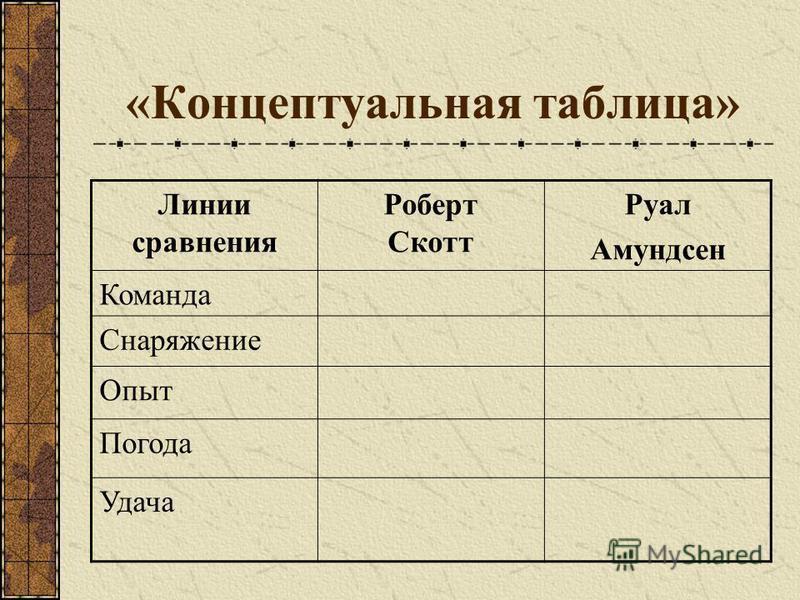 «Концептуальная таблица» Линии сравнения Роберт Скотт Руал Амундсен Команда Снаряжение Опыт Погода Удача