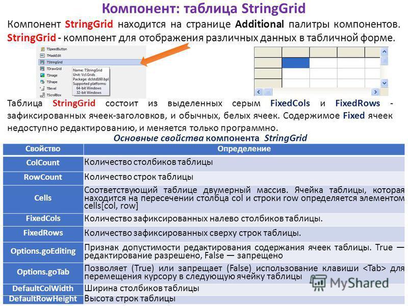 Компонент: таблица StringGrid Компонент StringGrid находится на странице Additional палитры компонентов. StringGrid - компонент для отображения различных данных в табличной форме. Основные свойства компонента StringGrid Таблица StringGrid состоит из