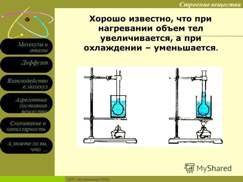 Строение вещества Взаимодействи е молекул Диффузия Агрегатные состояния вещества Молекулы и атомы Смачивание и капиллярность А знаете ли вы, что … Смачивание и капиллярность А знаете ли вы, что … МОУ «Муслюмовская ООШ» В 1 куб. см воздуха находится с