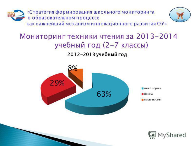 Мониторинг техники чтения за 2013-2014 учебный год (2-7 классы)