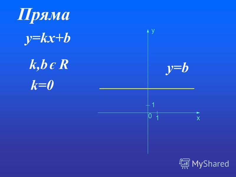 Пряма y=kx+b k,b є R k=0 0 1 1 x y y=b
