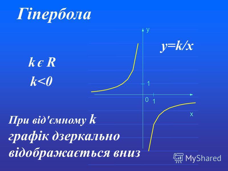 Гіпербола y=k/x k є R 0 1 1 x y k<0 При від'ємному k графік дзеркально відображається вниз