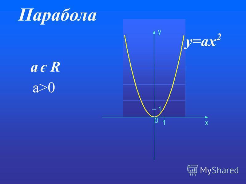 Парабола y=ax 2 a є R 0 1 1 x y a>0