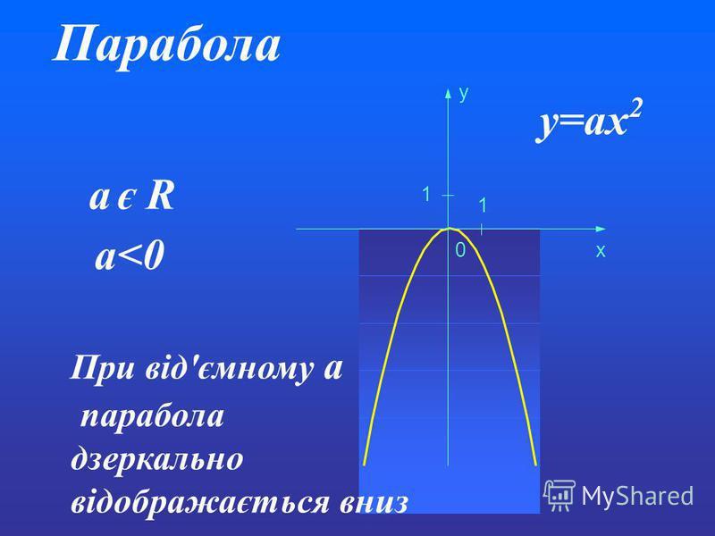 Парабола y=ax 2 a є R 0 1 1 x y a<0 При від'ємному a парабола дзеркально відображається вниз