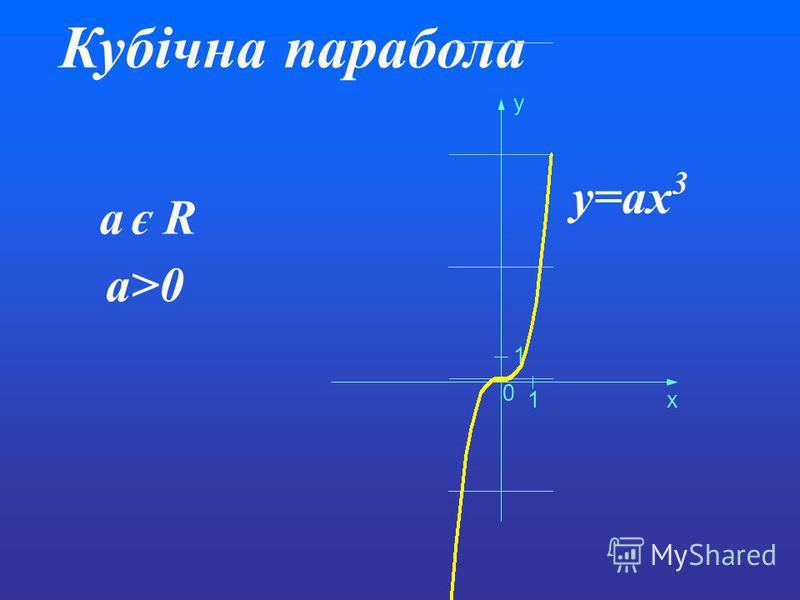 Кубічна парабола y=ax 3 a є R 0 1 1 x y a>0