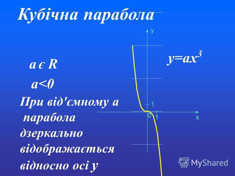 Кубічна парабола y=ax 3 a є R 0 1 1 x y a<0 При від'ємному a парабола дзеркально відображається відносно осі y